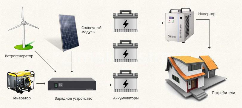 Солнечная система электроснабжения